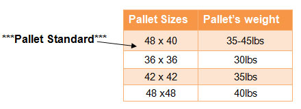 How Much Does a Pallet Weigh? - NJ Pallets & NY Pallets ...